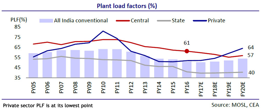 Are India S Thermal Power Plants Running Out Of Steam Bw Businessworld