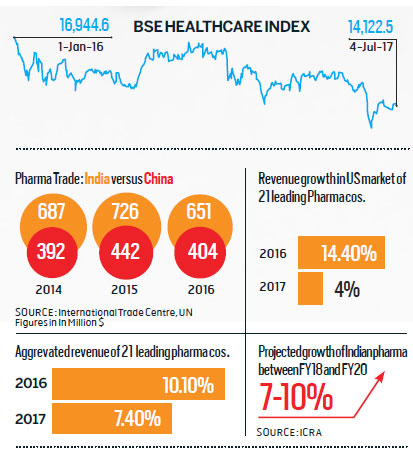 Is It The End Of Pharma s Dream Run - BW Businessworld